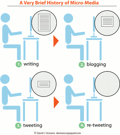 la evolucion de la escritura en la red