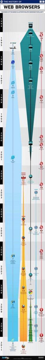 Linea de tiempo de los navegadores web