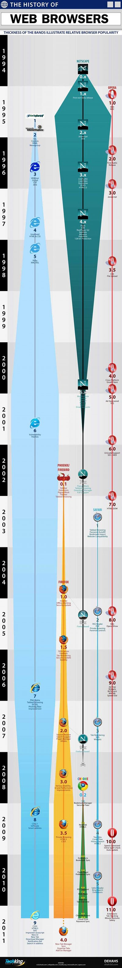 Evolución de los navegadores de internet